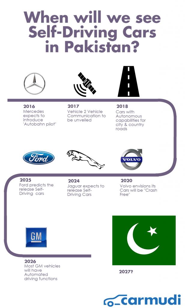 Pakistan Infographic