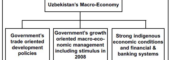 Uzbekistan's Transformation